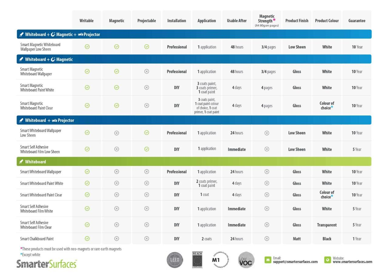 Product comparison table whiteboard products ireland smarter surfaces