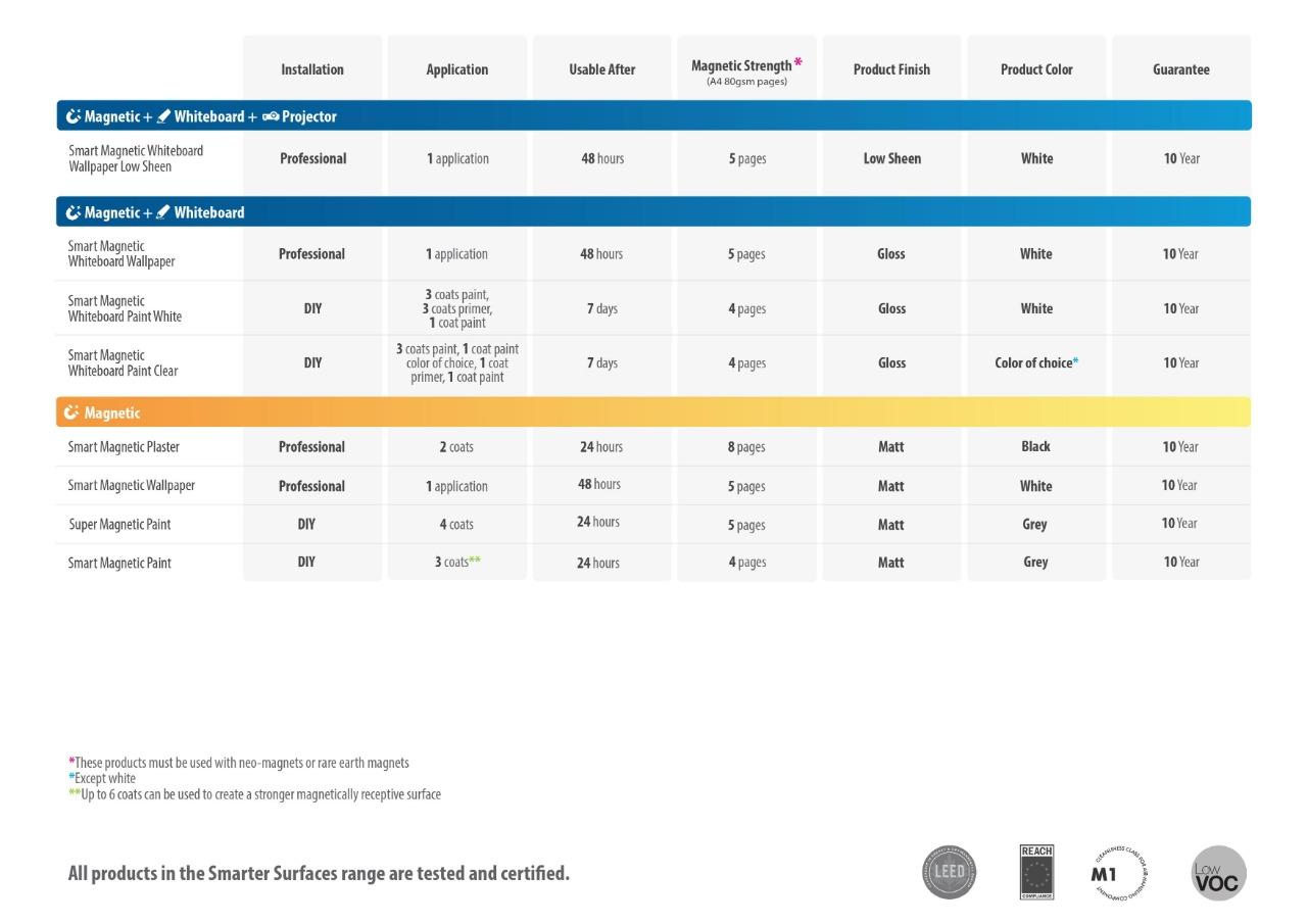 product comparison table magnetic products smarter surfaces